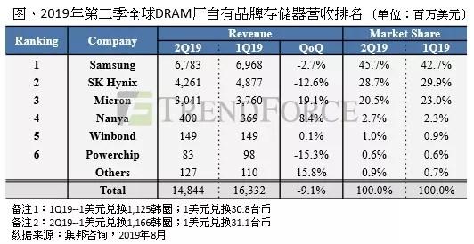 全球內存廠2019Q2營收排名:三星第一,韓國廠商佔比超7成