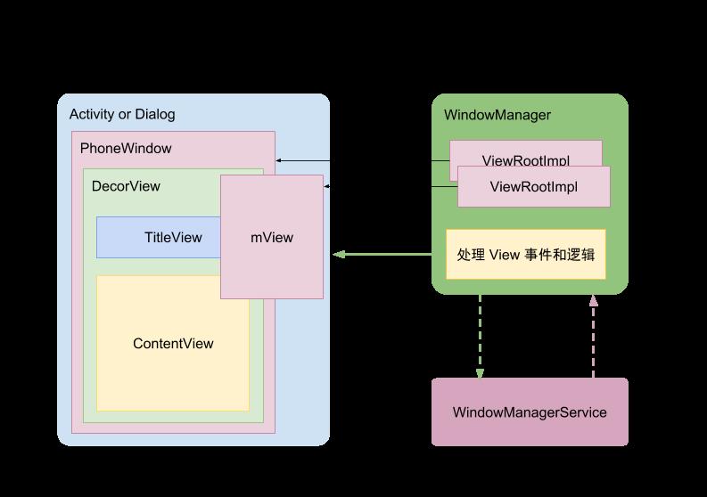 Android DecorView 與 Activity 綁定原理分析