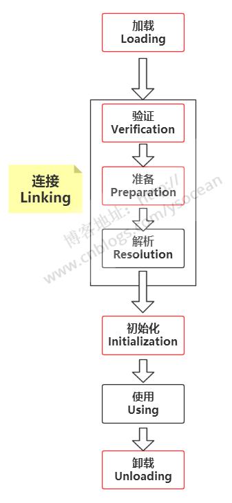 Java虛擬機詳解(十)——類加載過程