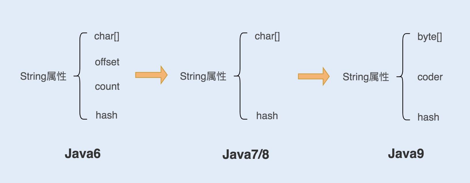 java中的string對象深入了解