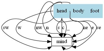 Graphviz 畫圖的一些總結