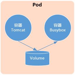 020.掌握Pod-Pod基礎使用