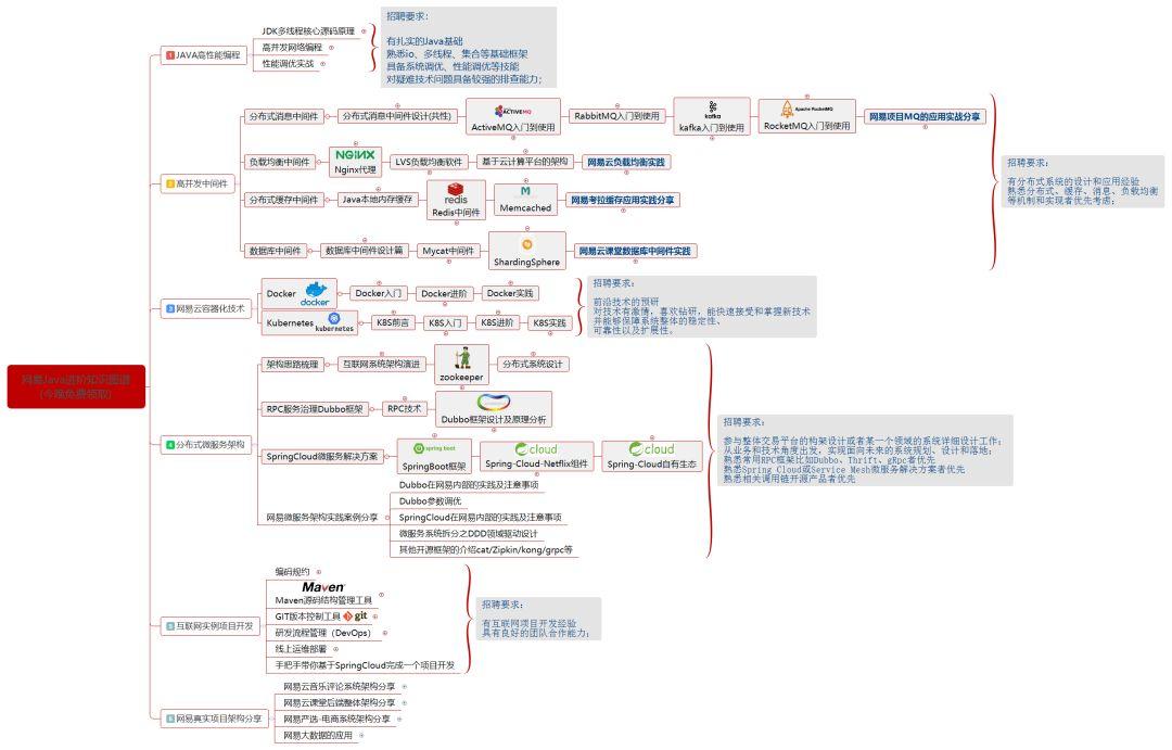 Java開發者學習技術體系