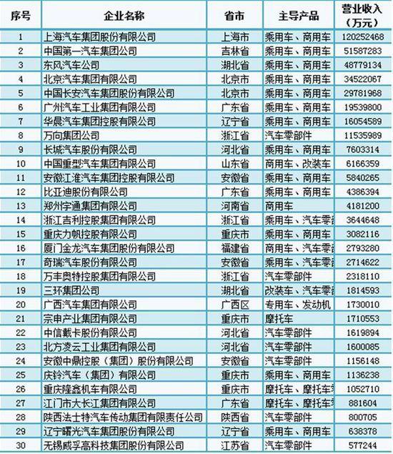 中國汽車工業三十強榜單發佈:冠軍上汽集團營收超萬億元