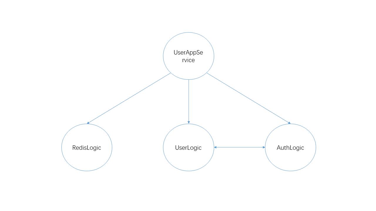 在 ASP.NET Core 項目中使用 MediatR 實現中介者模式