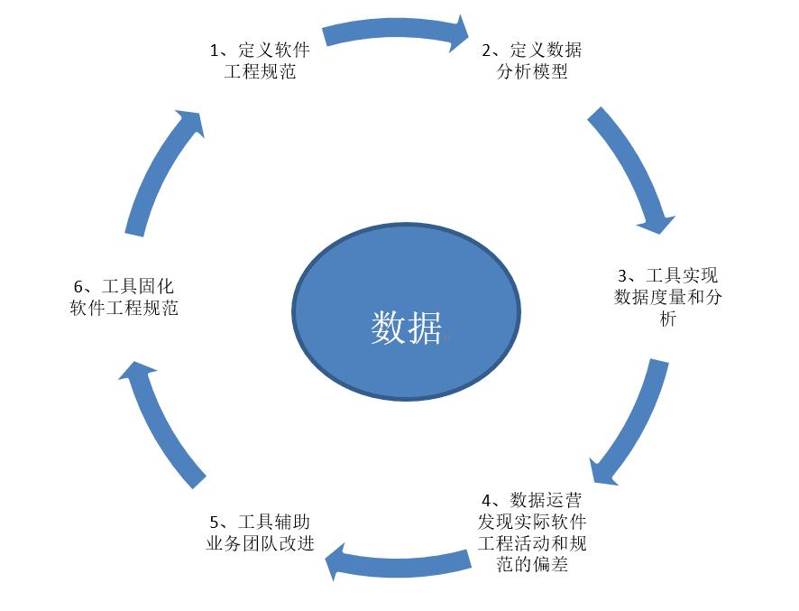 從0到1打造數據可信的數據產品:解析數據治理在過程可信變革中的運作流程