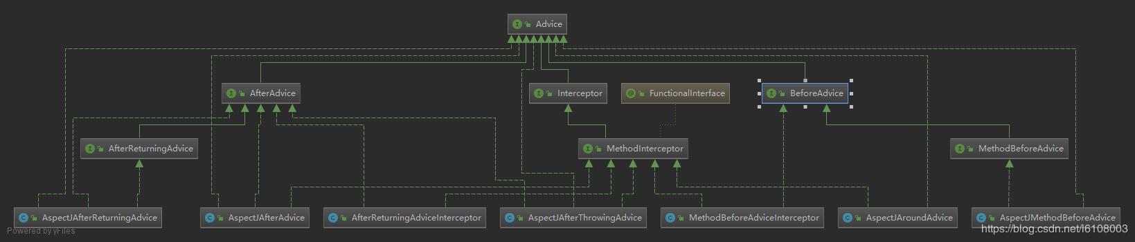 這一次搞懂Spring代理創建及AOP鏈式調用過程