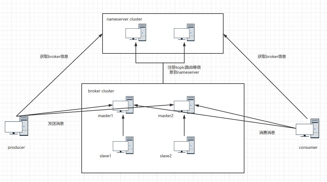 RocketMQ(1)—架構原理及環境搭建
