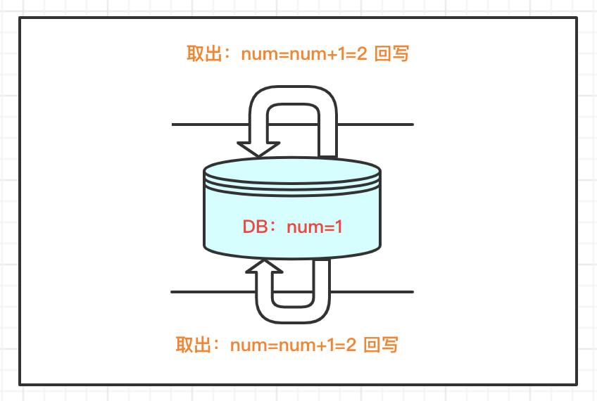 Java併發編程(05):悲觀鎖和樂觀鎖機制
