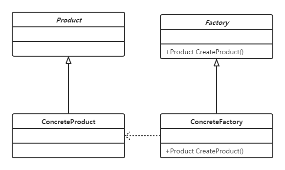 從一個計算器開始說起——C#中的工廠方法模式