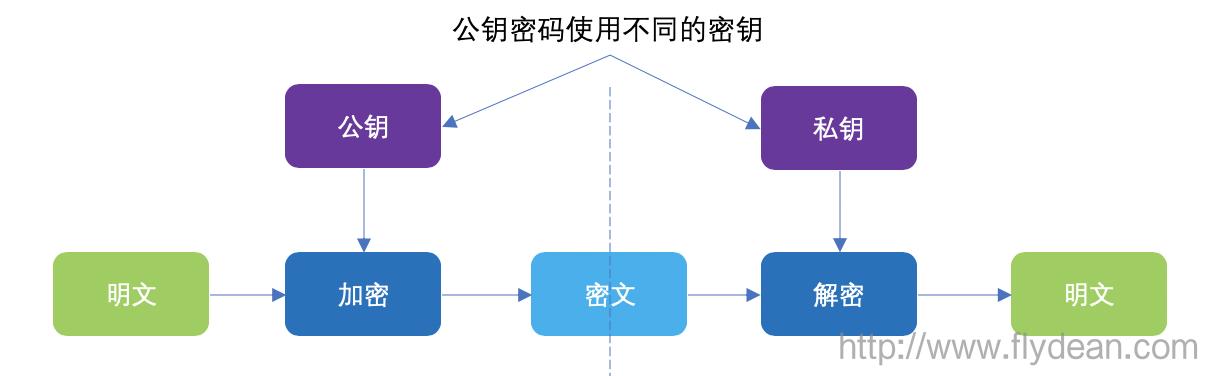區塊鏈系列教程之:比特幣的錢包與交易