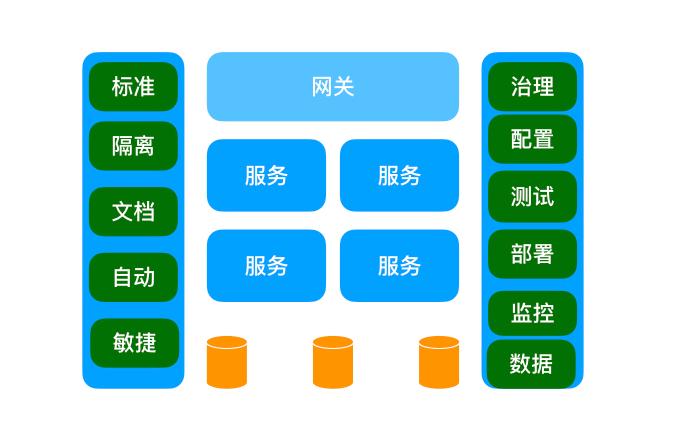 服務設計思考:平台化