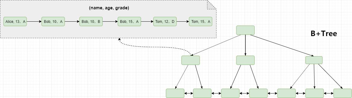 圖解MySQL索引(三)—如何正確使用索引?