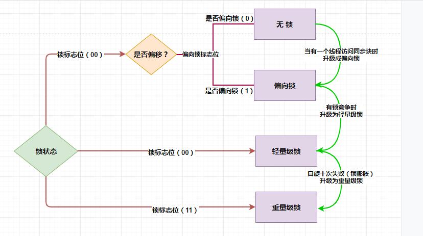 關於 鎖的四種狀態與鎖升級過程 圖文詳解