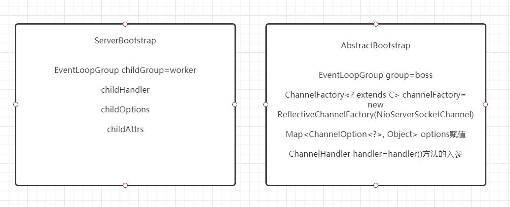 Netty源碼學習系列之3-ServerBootstrap的初始化_網頁設計公司