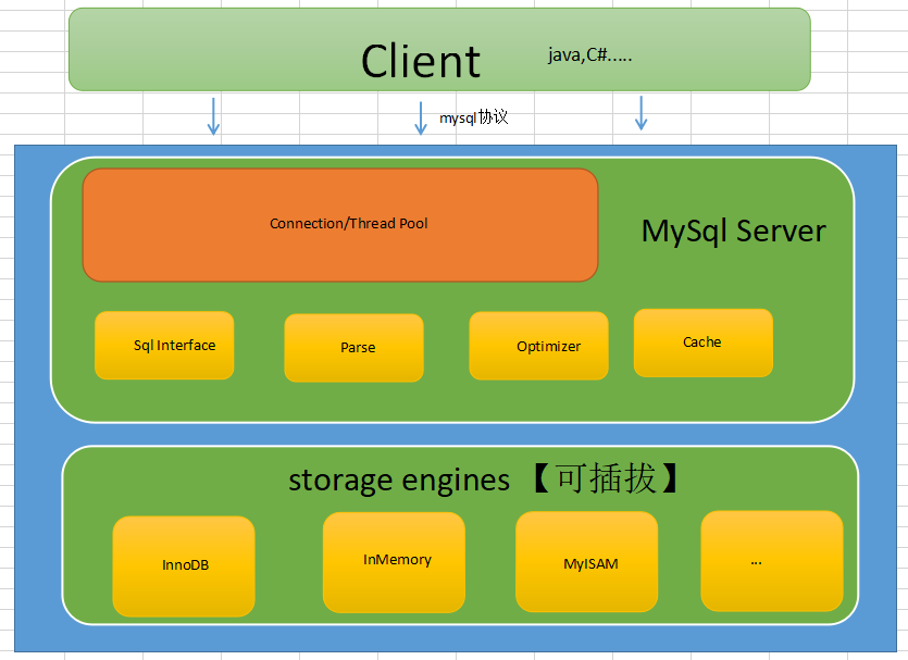 MySql輕鬆入門系列——第一站 從源碼角度輕鬆認識mysql整體框架圖_台中搬家