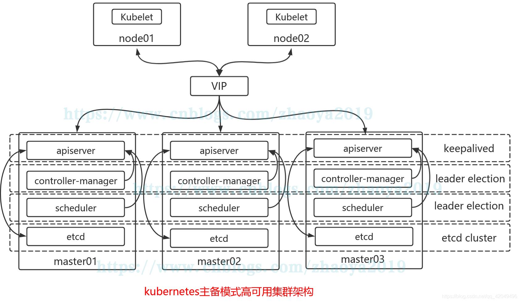 kubeadm實現k8s高可用集群環境部署與配置_台中搬家