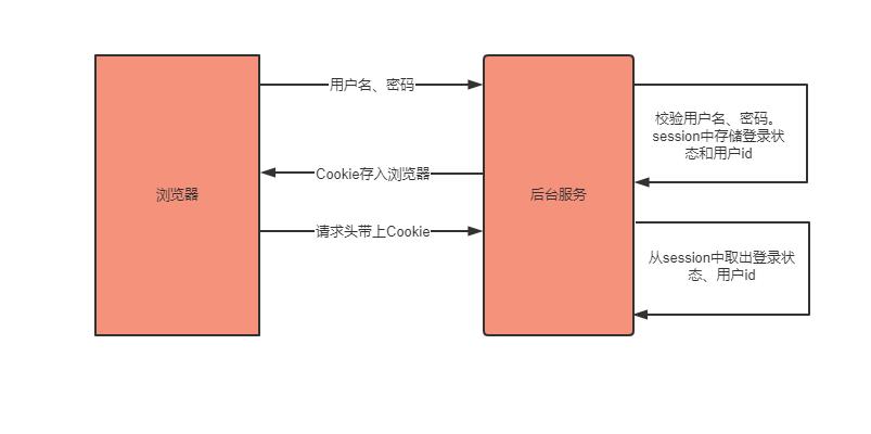 怎樣實現登錄?| Cookie or JWT_貨運