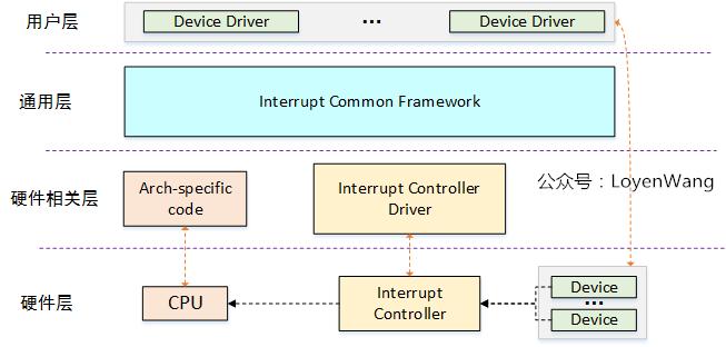 【原創】Linux中斷子系統(一)-中斷控制器及驅動分析_租車