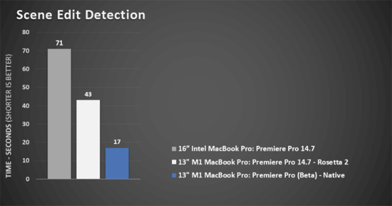 支援 M1 Mac 的 Adobe Premiere Pro 測試版登場,官方補刀測試輸出速度直逼 16 吋 MBP_台中搬家公司